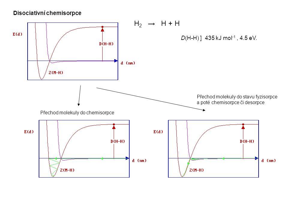 H2 → H + H Disociativní chemisorpce D(H-H) ] 435 kJ mol-1 , 4.5 eV.